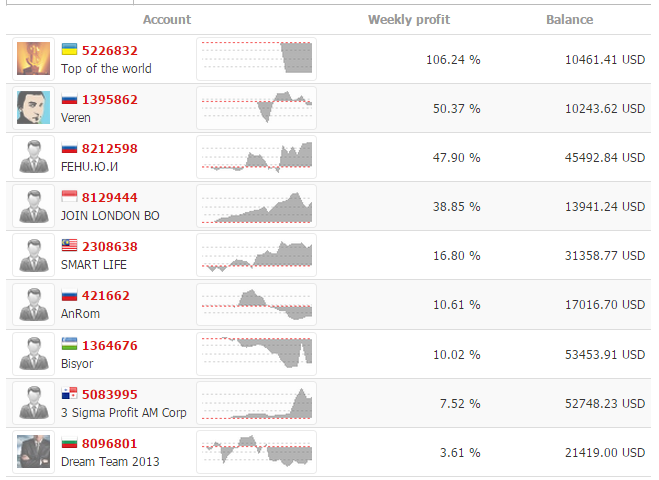 top traders of instaforex